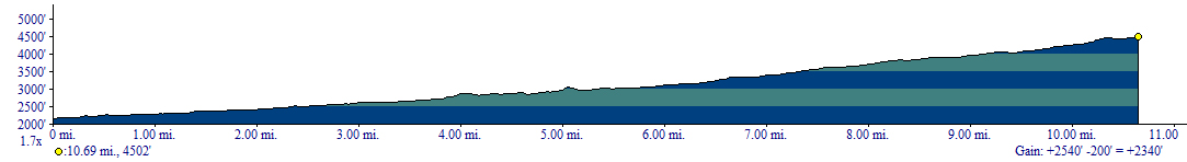 Badger Creek Trail Elevation Profile