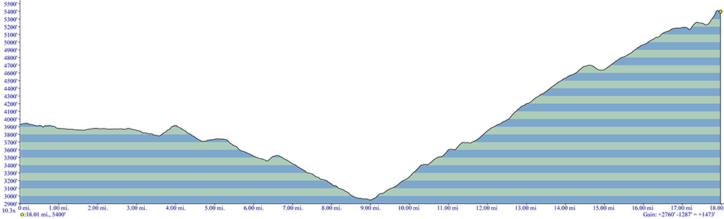Bonney Meadows Trail Elevation Profile