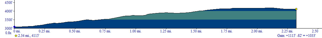 Catalpa Lake Trail Elevation Profile