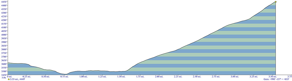 Clear Lake Lookout Trail Elevation Profile