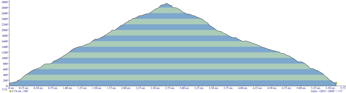Dog Mountain Trail Elevation Profile