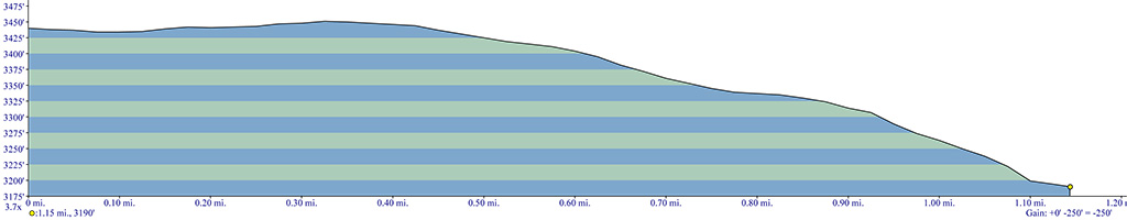 Fish Lake Remount Depot Trail Elevation Profile