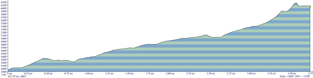 McNeil Point Trail Elevation Profile