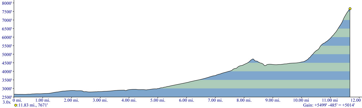 Mt Saint Helens Snowmobile Trail Elevation Profile