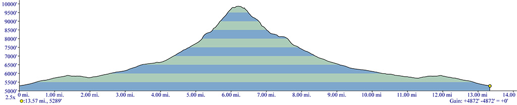 North Sister Elevation Profile