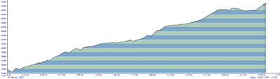 Mirror Lake and Tom Dick and Harry Mountain Elevation Profile
